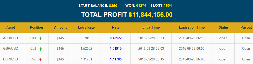 Golden Binary Profits review