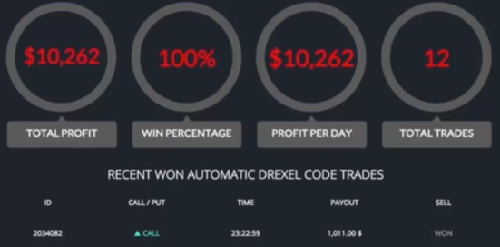 Drexel Code Scam Review