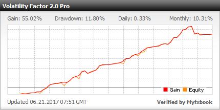 Fattore di volatilità 2.o