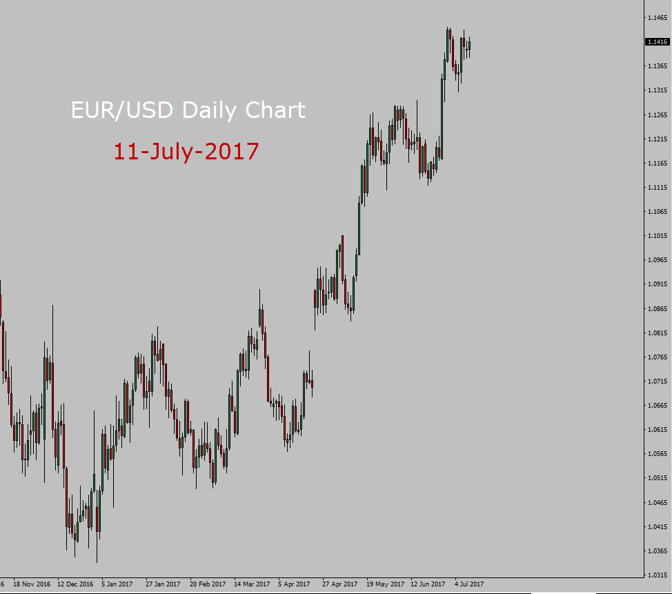 EUR/USD Long term forecast