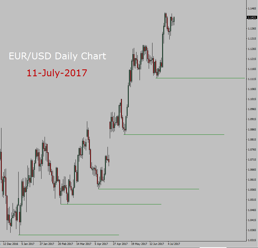 EUR/USD Forecast today
