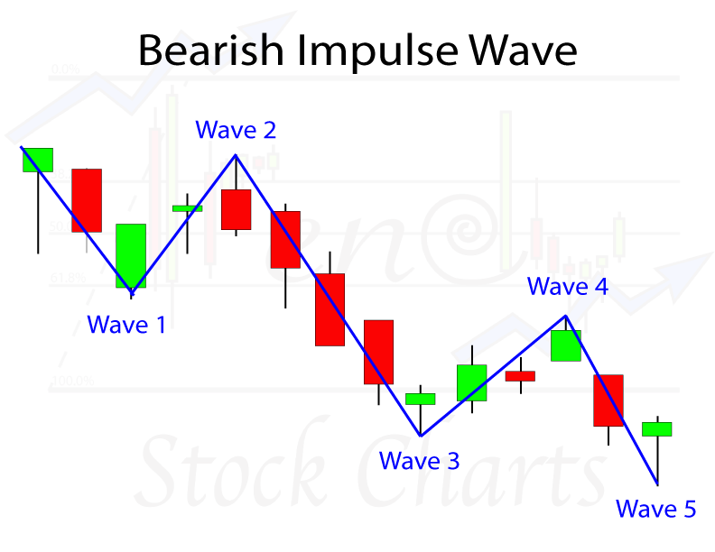 Elliott Wave Bearish Motive Wave