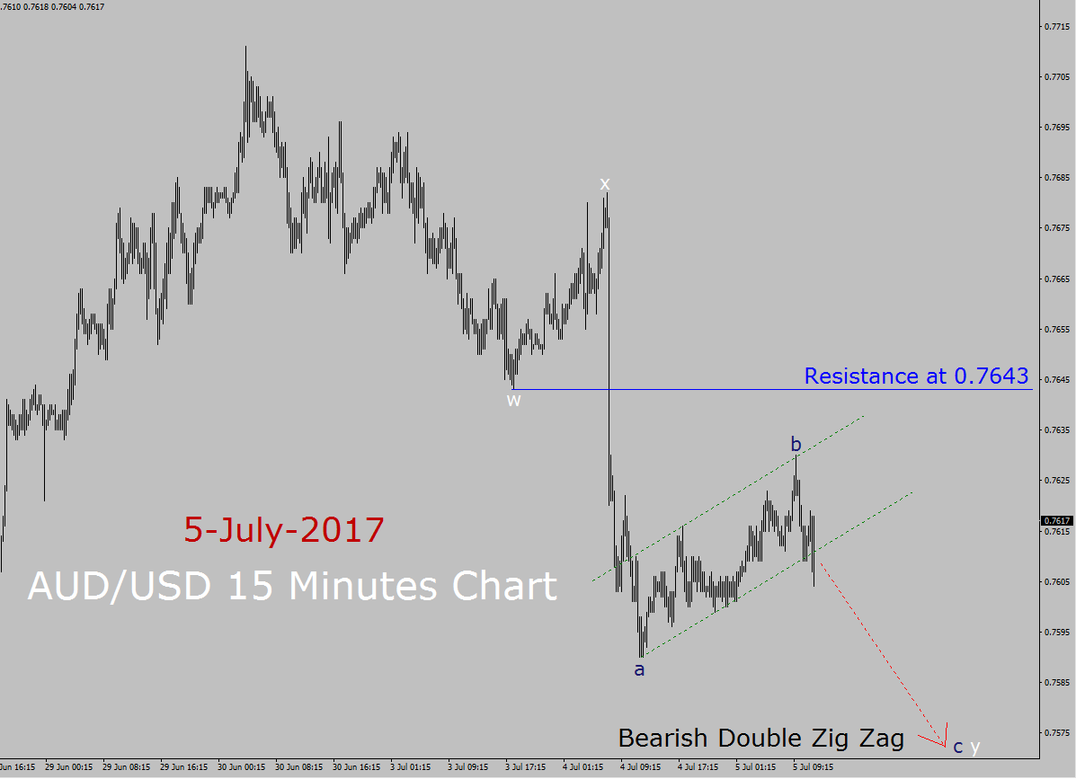AUD / USD Elliott Wave Analysis