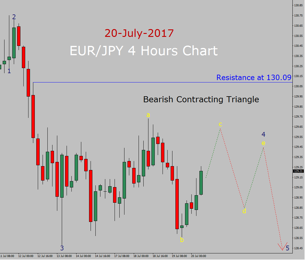 EUR/JPY Forecast today