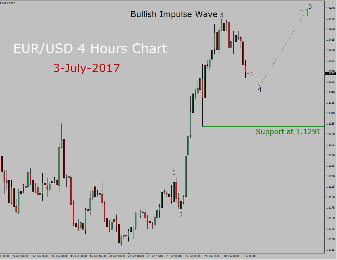 EUR/USD elliott wave analysis