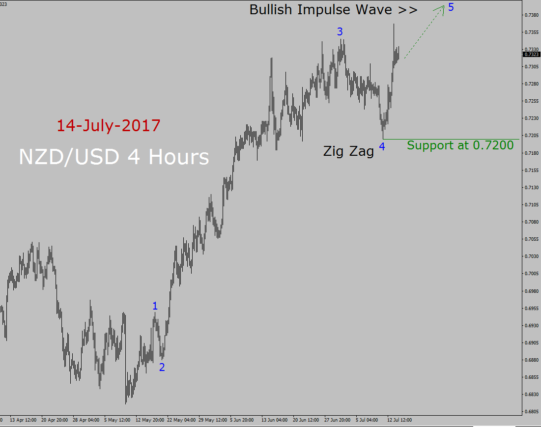 NZD / USD Prognose heute