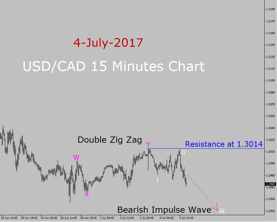 USD/CAD Elliott Wave Analysis