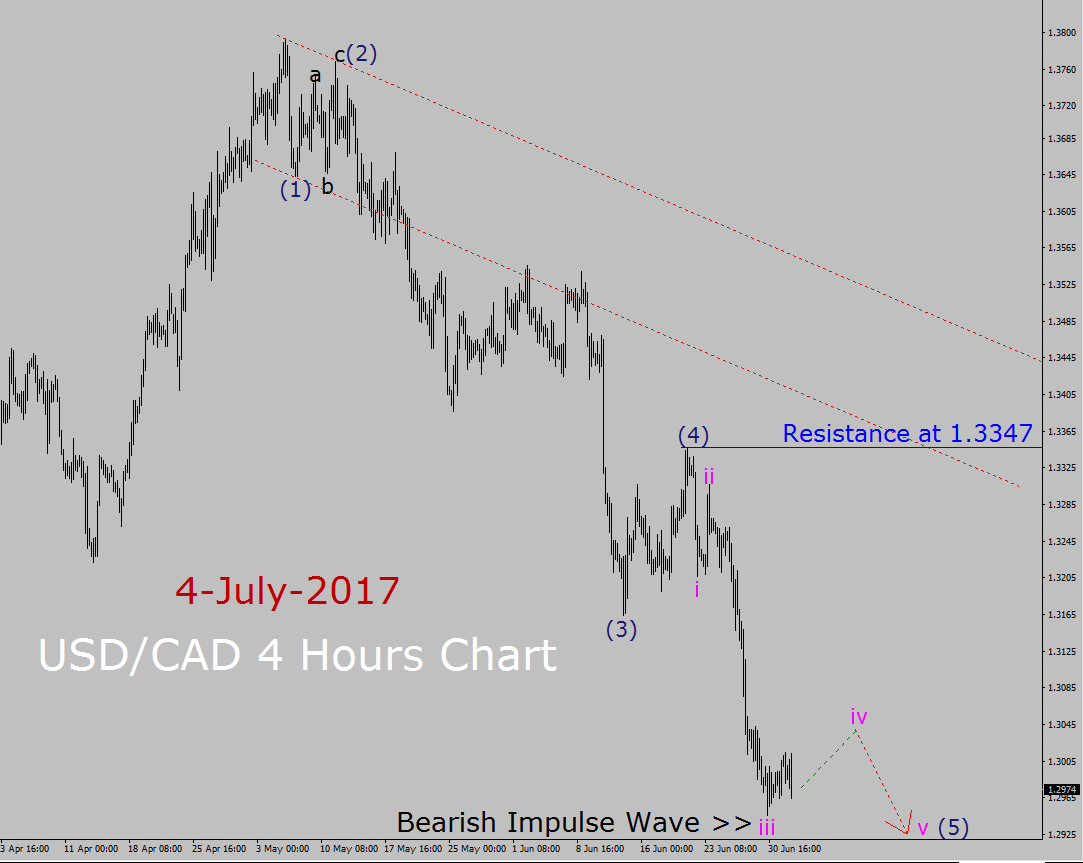 USD / CAD Elliott-Wellen-Analyse