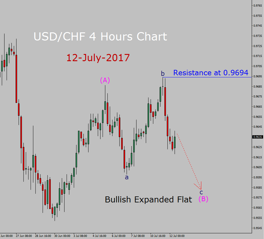 USD/CHF Forecast today