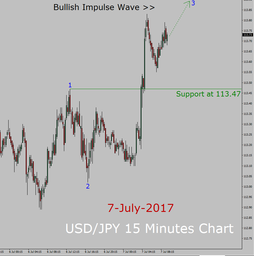 Analisi dell'onda di Elliott USD / JPY
