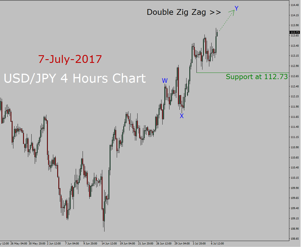 USD/JPY Elliott Wave Analysis
