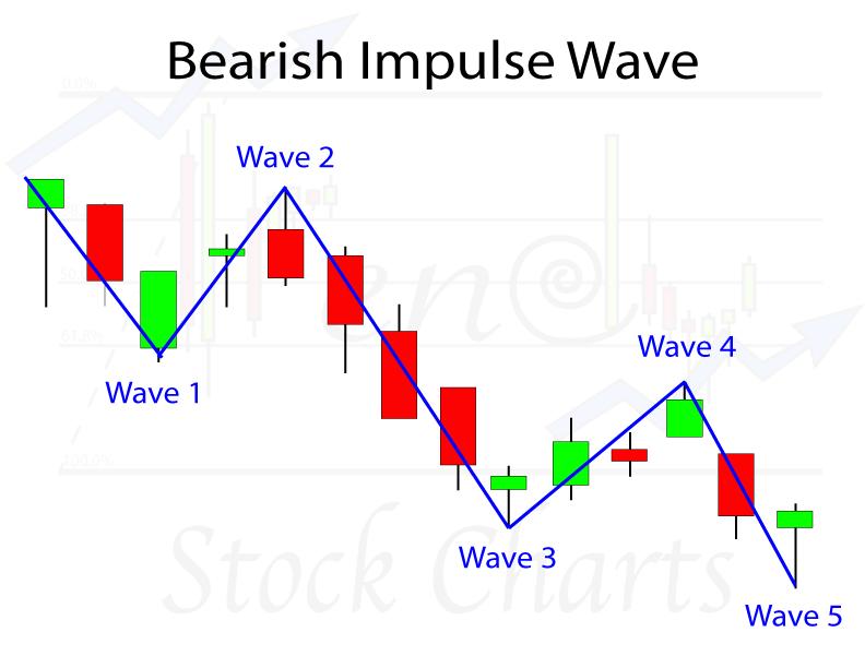Eur Jpy Elliott Wave Forecast In 4 Hours Chart