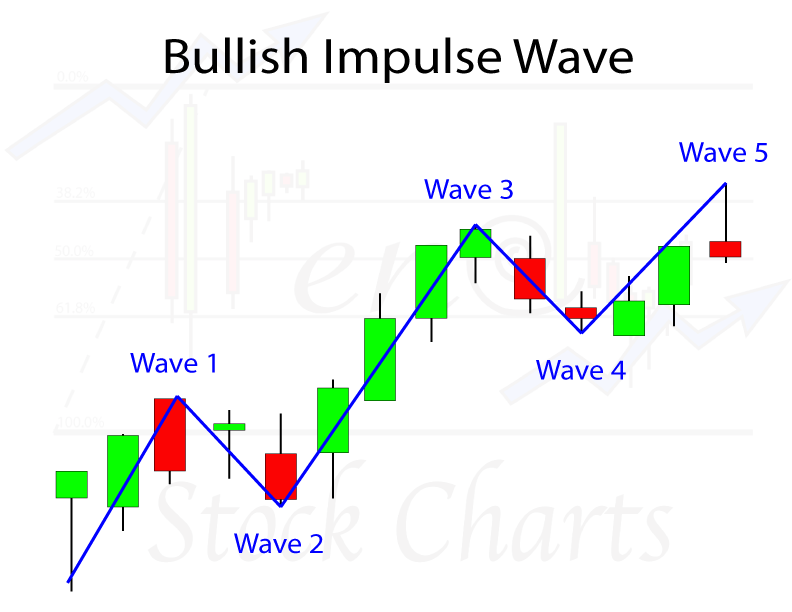 Bullish Impulsgolf