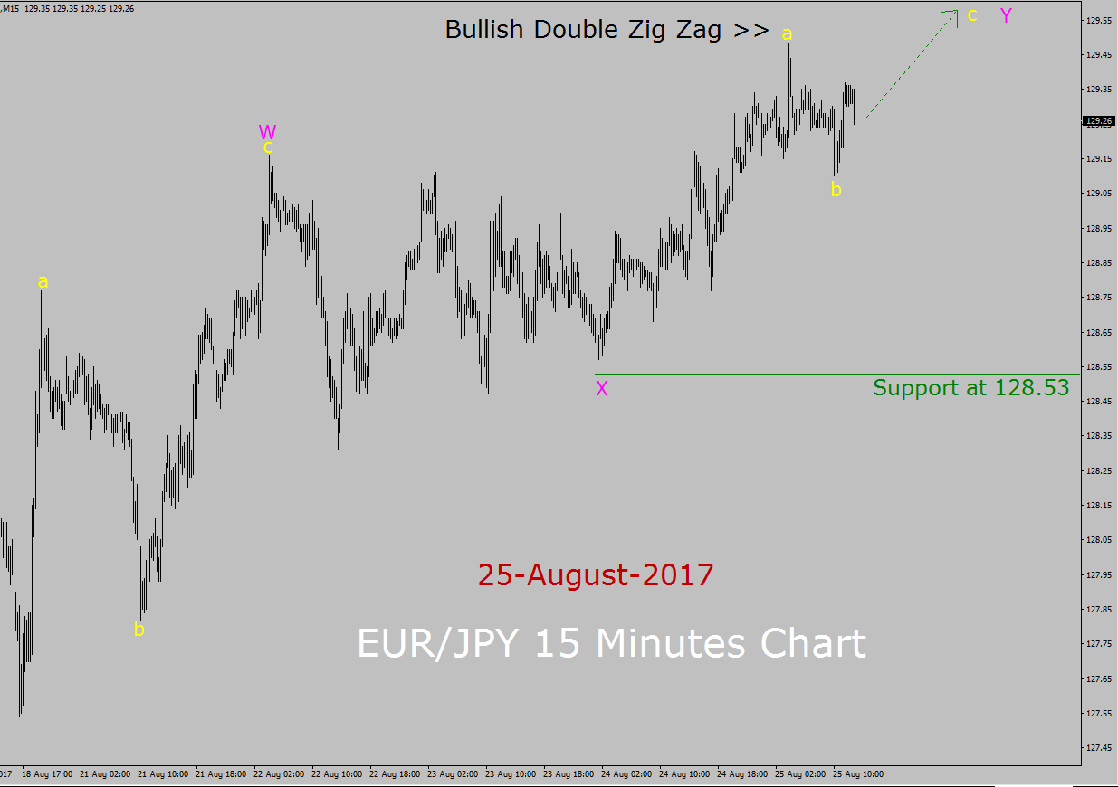 EUR / JPY Elliott Wave Forecast
