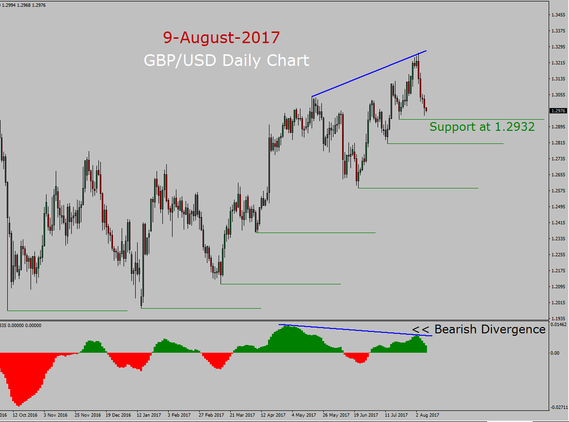 GBP/USD Forecast today with MACD