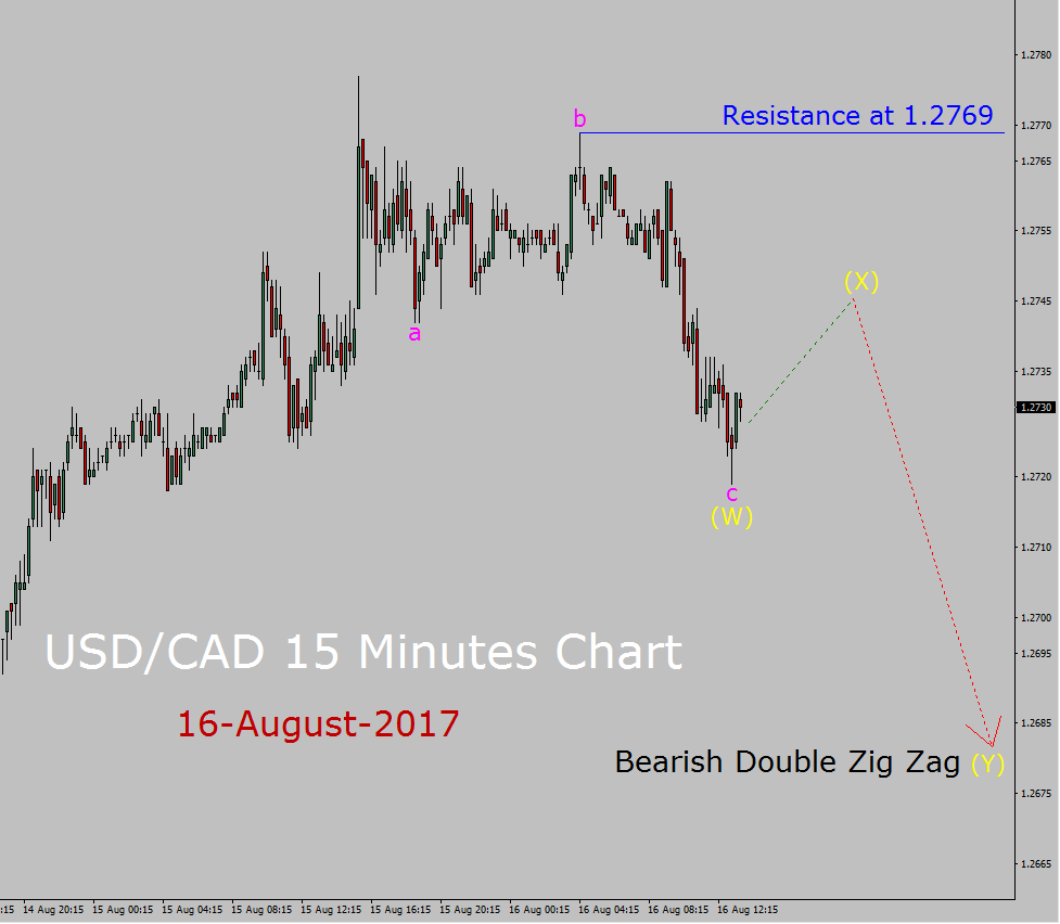 USD/CAD Elliott Wave Forecast