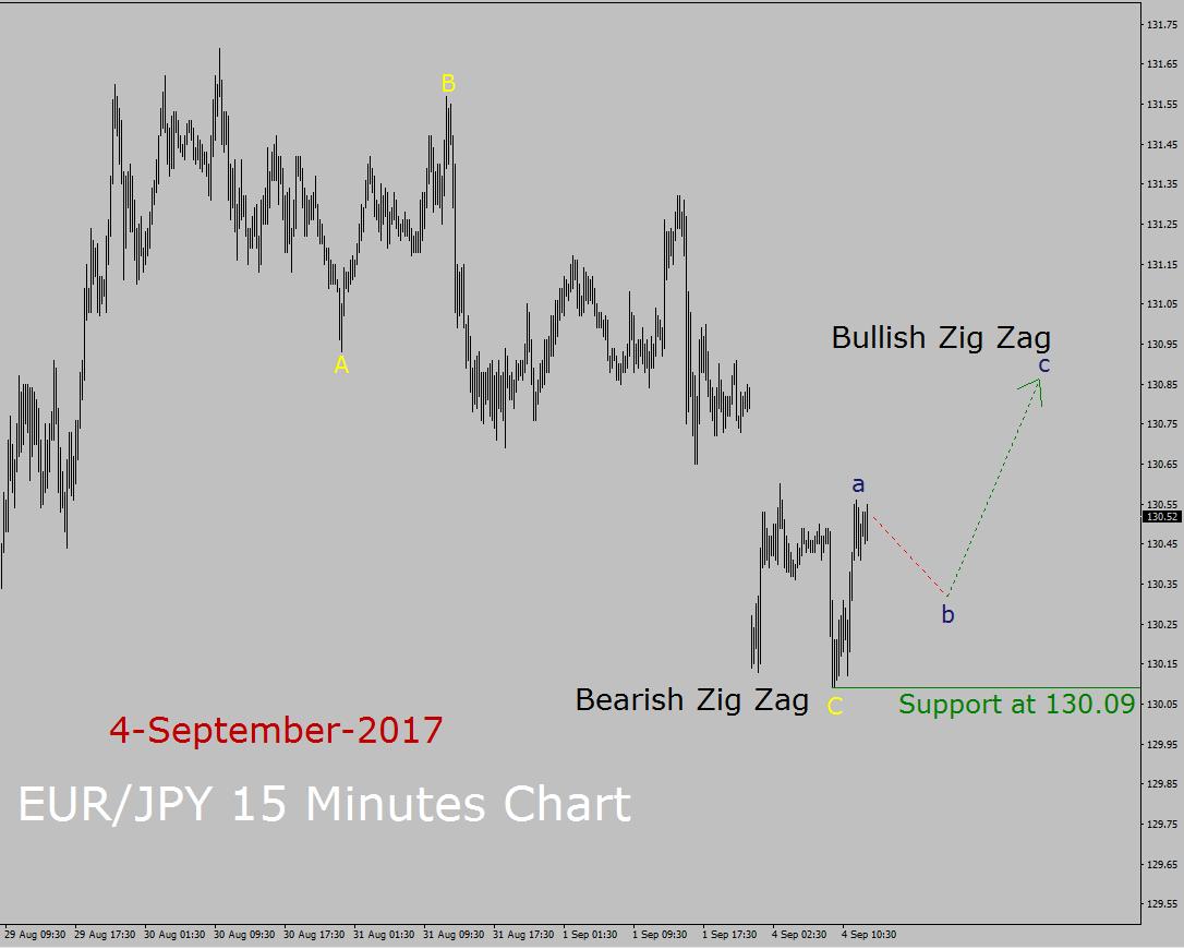 EUR / JPY Elliott Wave Forecast
