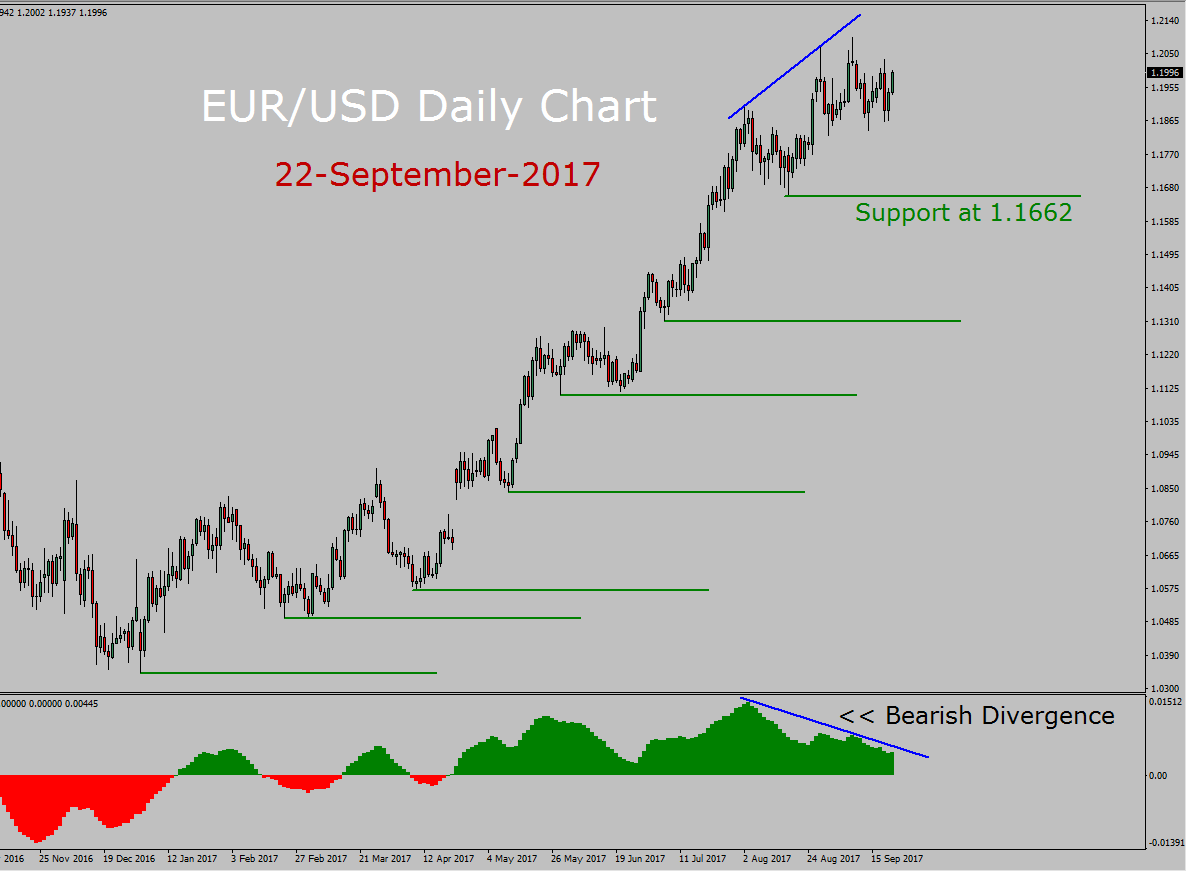 EUR/USD Forecast today with MACD