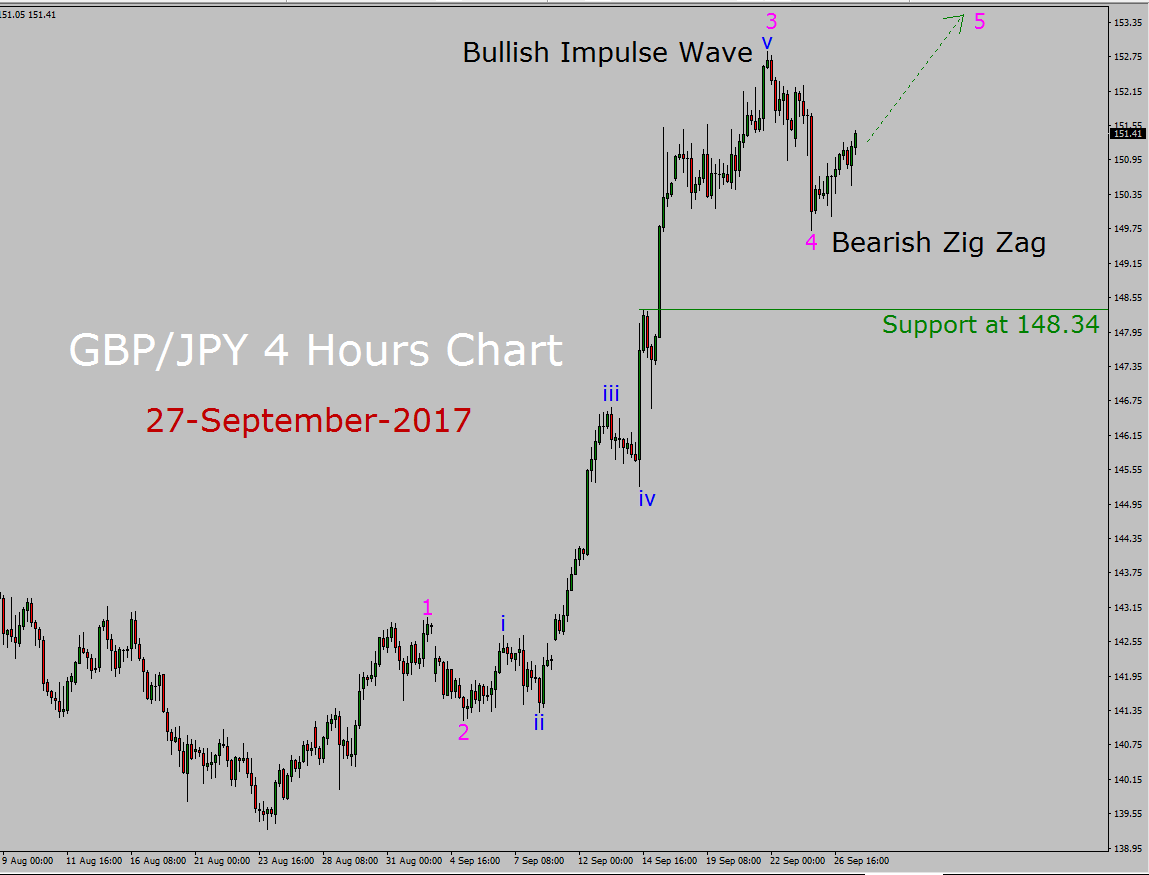 GBP / JPY Elliott Wave Forecast