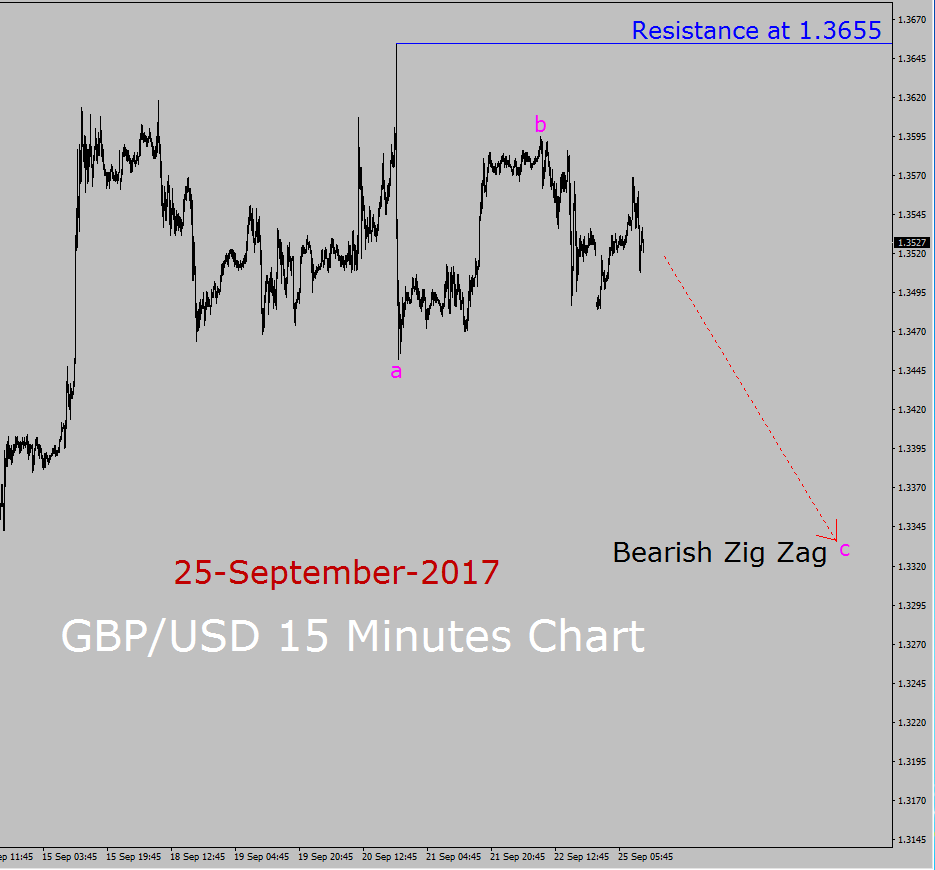 GBP/USD Elliott Wave Forecast