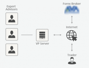 how forex vps works