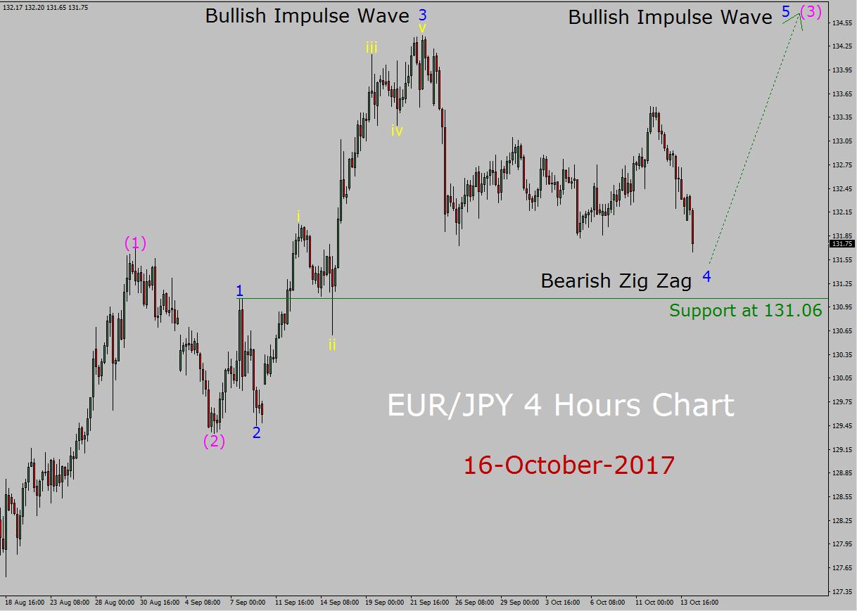 EUR / JPY Pronóstico de la onda de Elliott