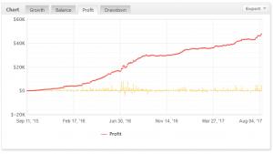 Innowacyjna krzywa wzrostu EA