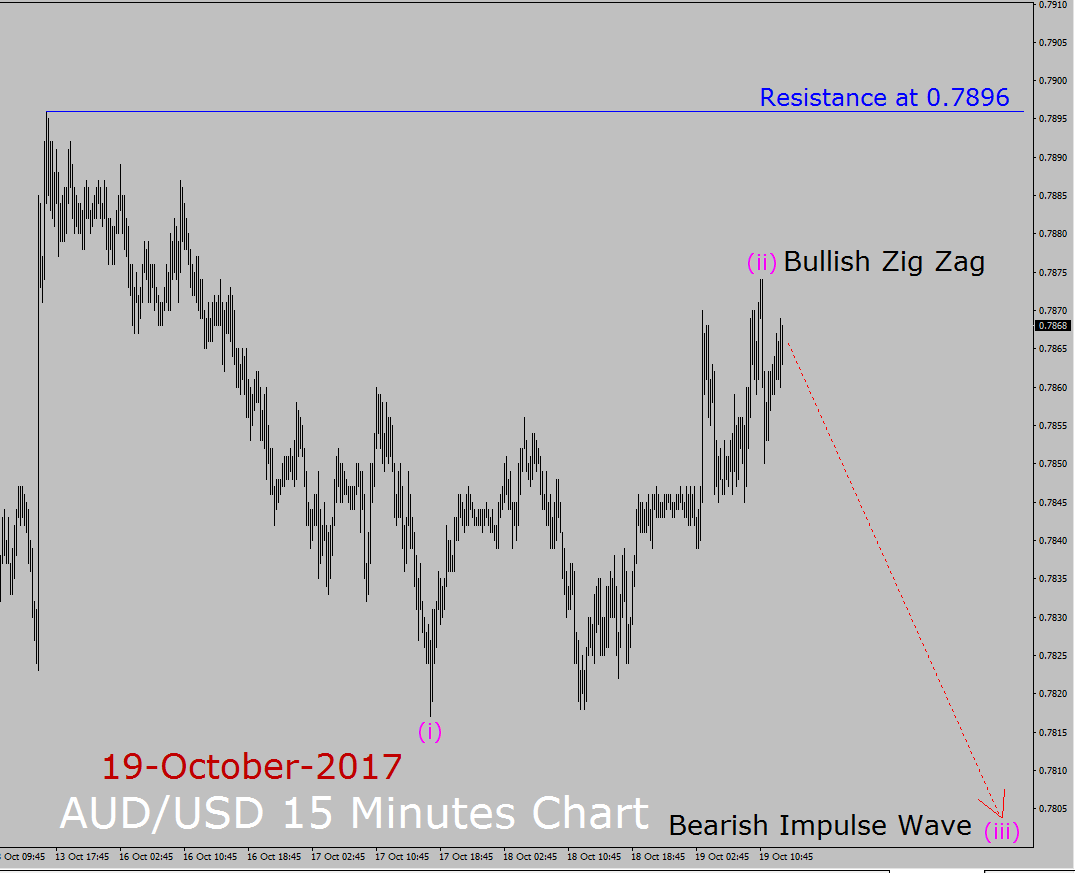 AUD / USD Pronóstico de Elliott Wave