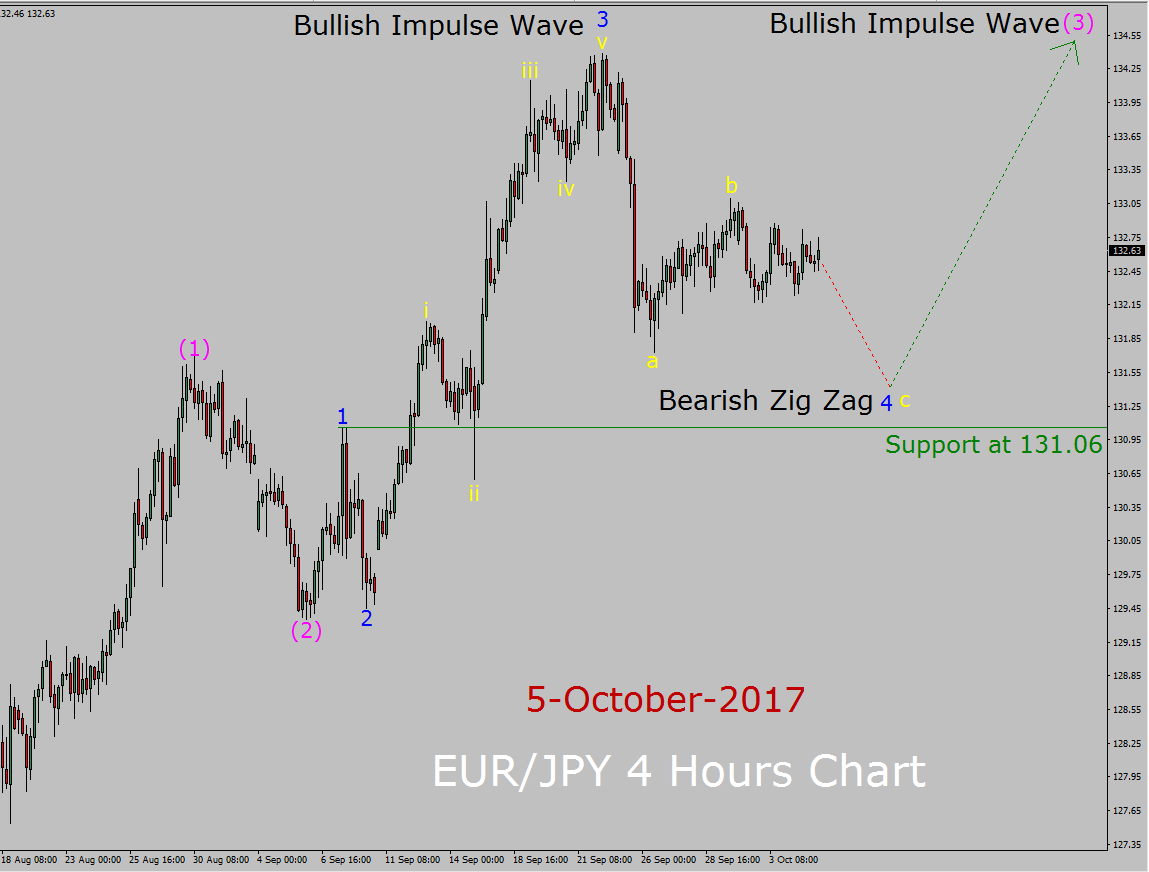 EUR/NZD Technical Analysis