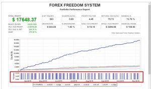 handelsresultaten van forexfreedomsystem