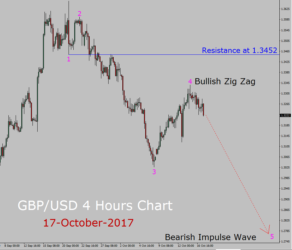 GBP / USD Pronóstico de Elliott Wave