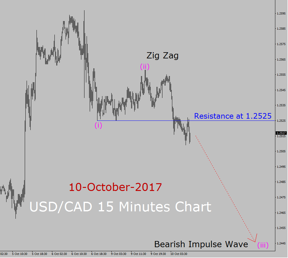 Prévisions de vague d'Elliott USD / CAD