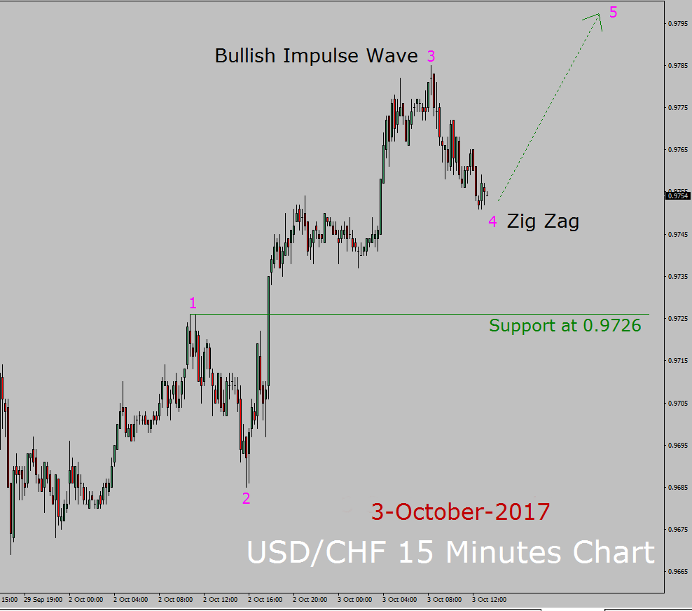 USD / CHF Elliott Wave Forecast