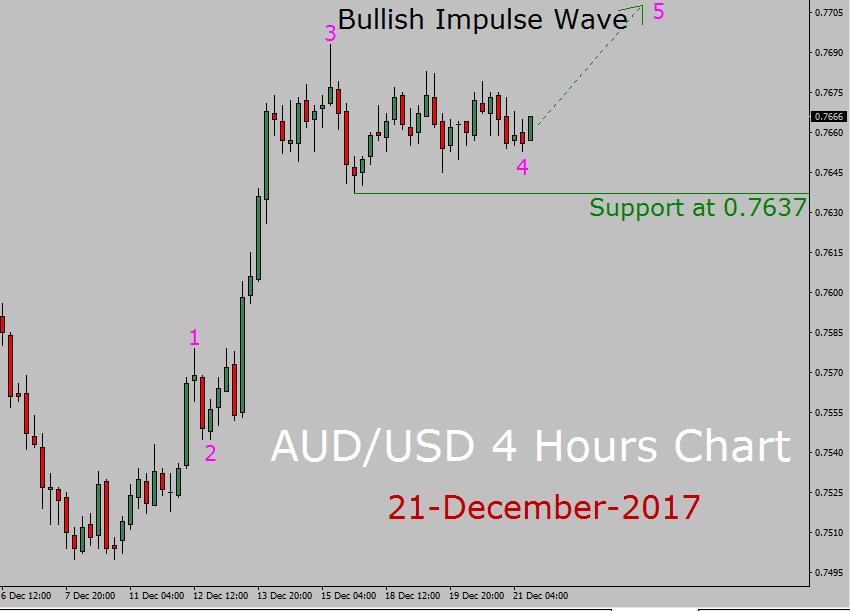AUD / USD Elliott Wave Forecast