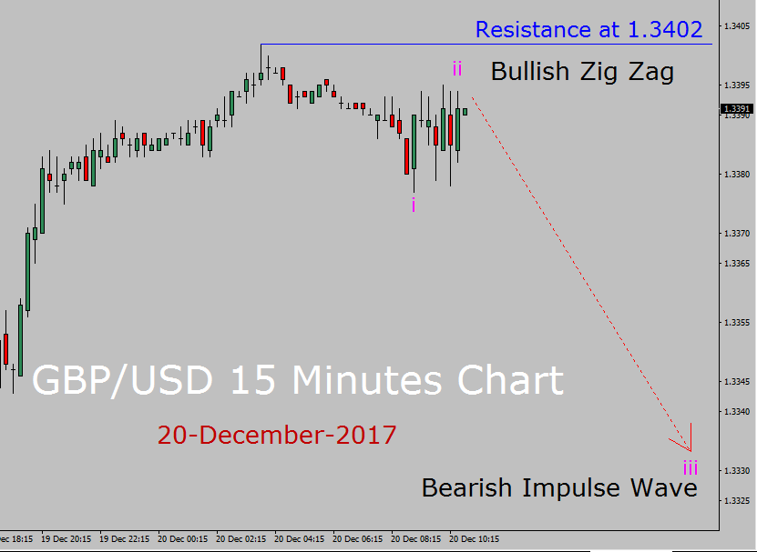 GBP / USD Elliott Wave Forecast