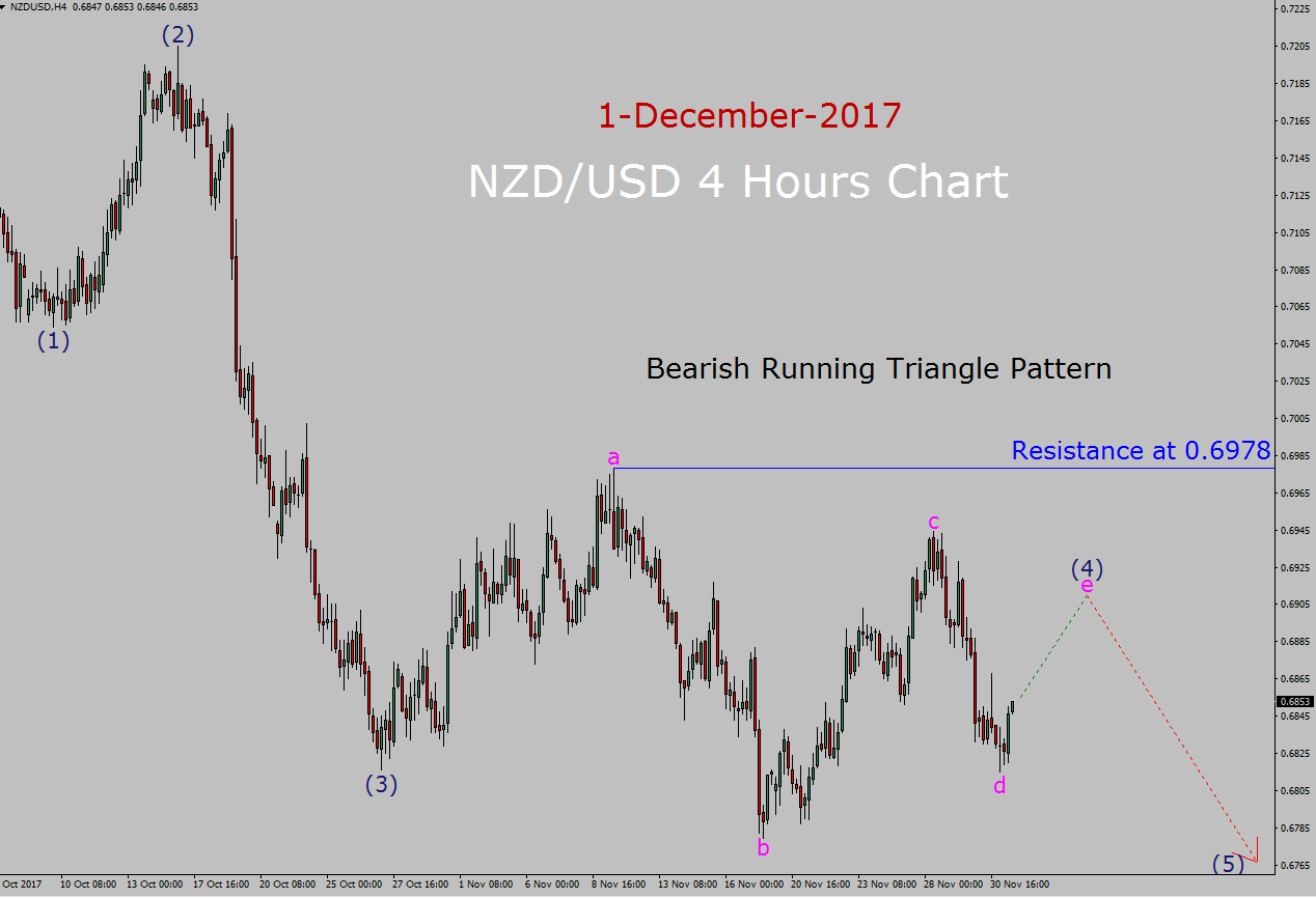 NZD / USD Elliott Wave Forecast