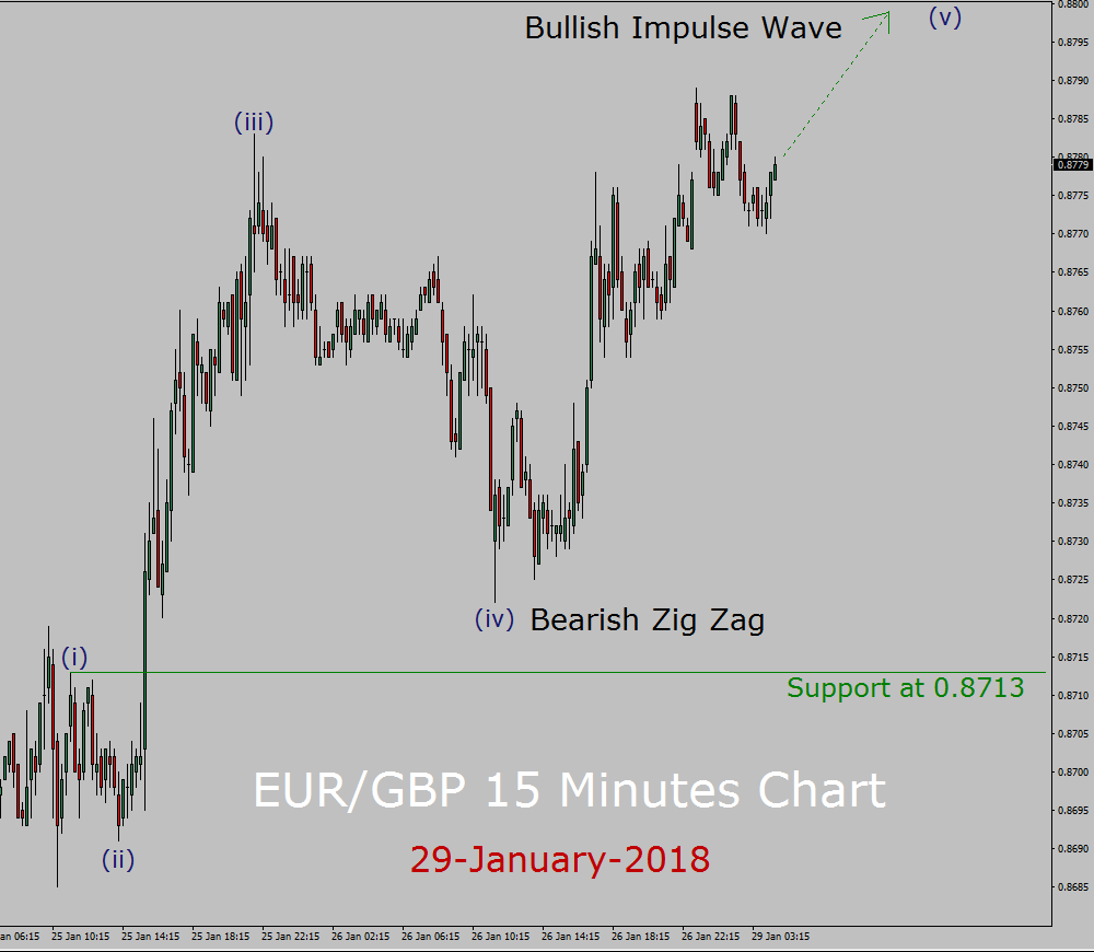 EUR/GBP Elliott Wave Forecast