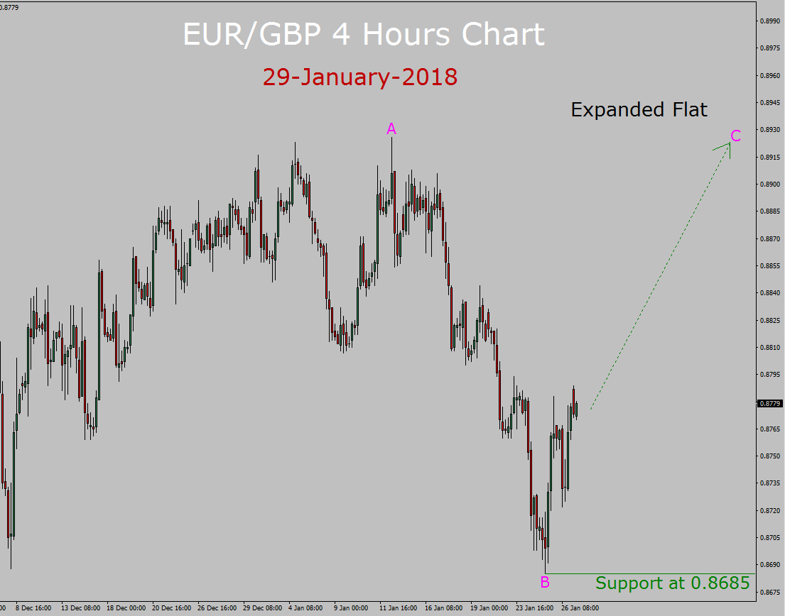 EUR / GBP Elliott Wave Forecast