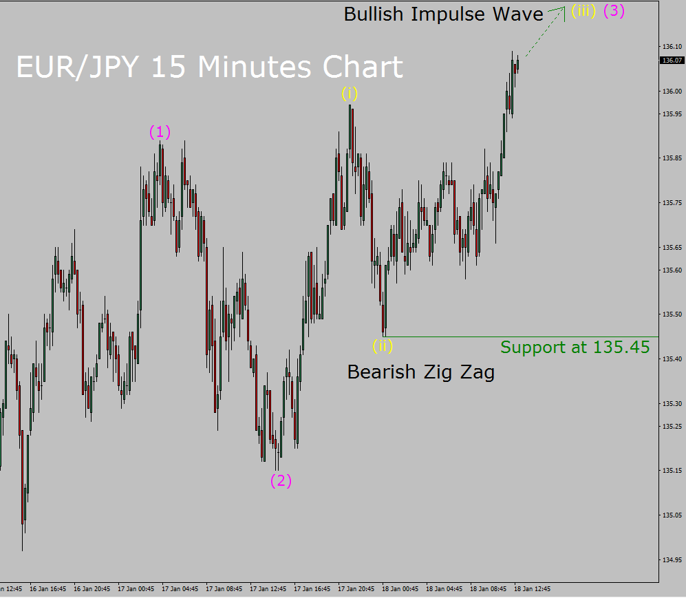 EUR/JPY Elliott Wave Forecast