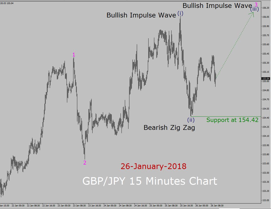 GBP / JPY Elliott Wave Forecast