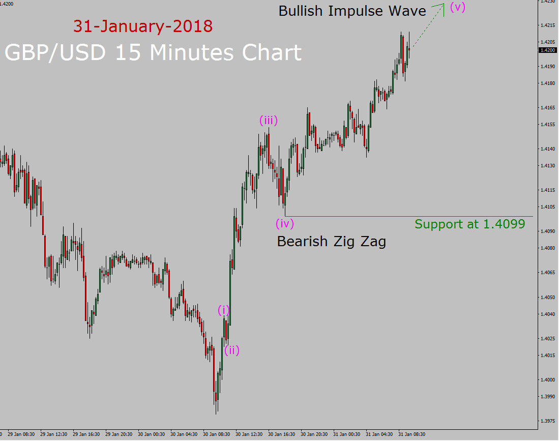 Prévisions de vague d'Elliott GBP / USD