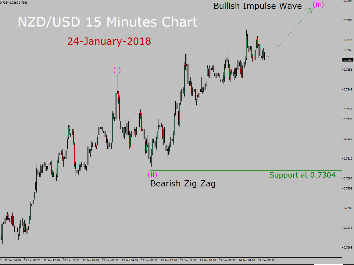 NZD/USD Elliott Wave Forecast