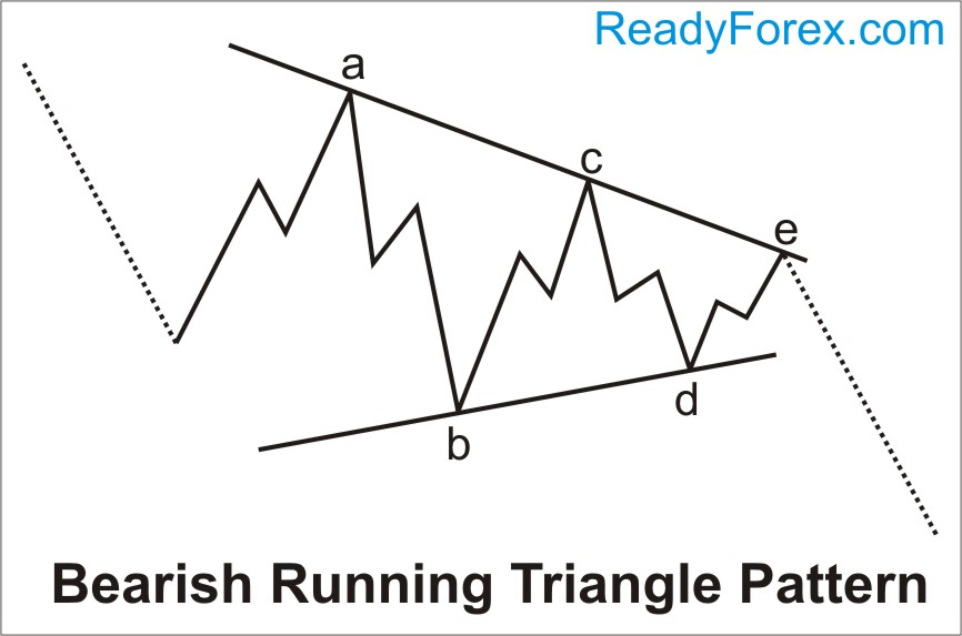 Bearish Running Triangle pattern