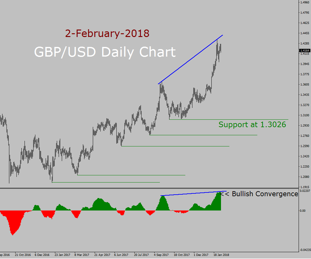 Grafik Pergerakan GBP/USD (Real Time)