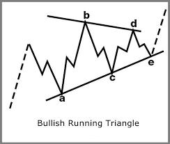 الصاعد تشغيل مثلث نمط