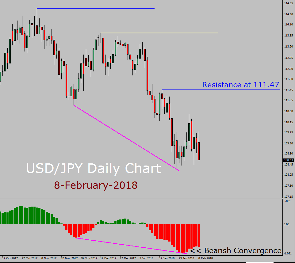 USD/JPY Forecast today with MACD