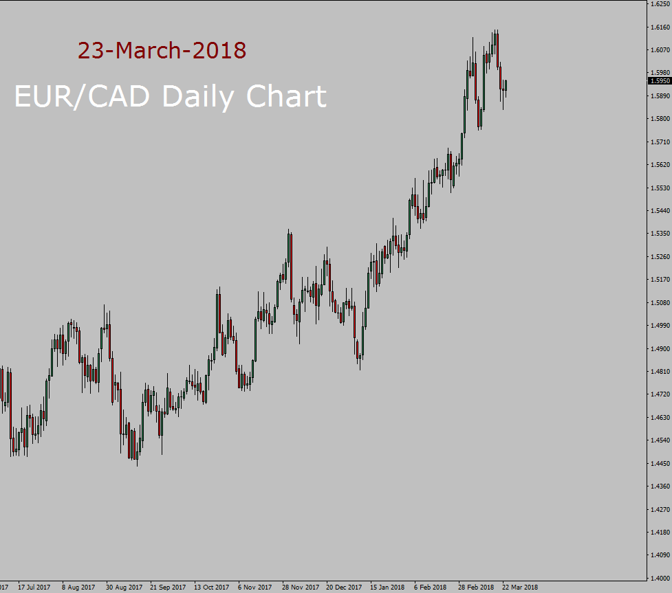 EUR / CAD Pronóstico a largo plazo