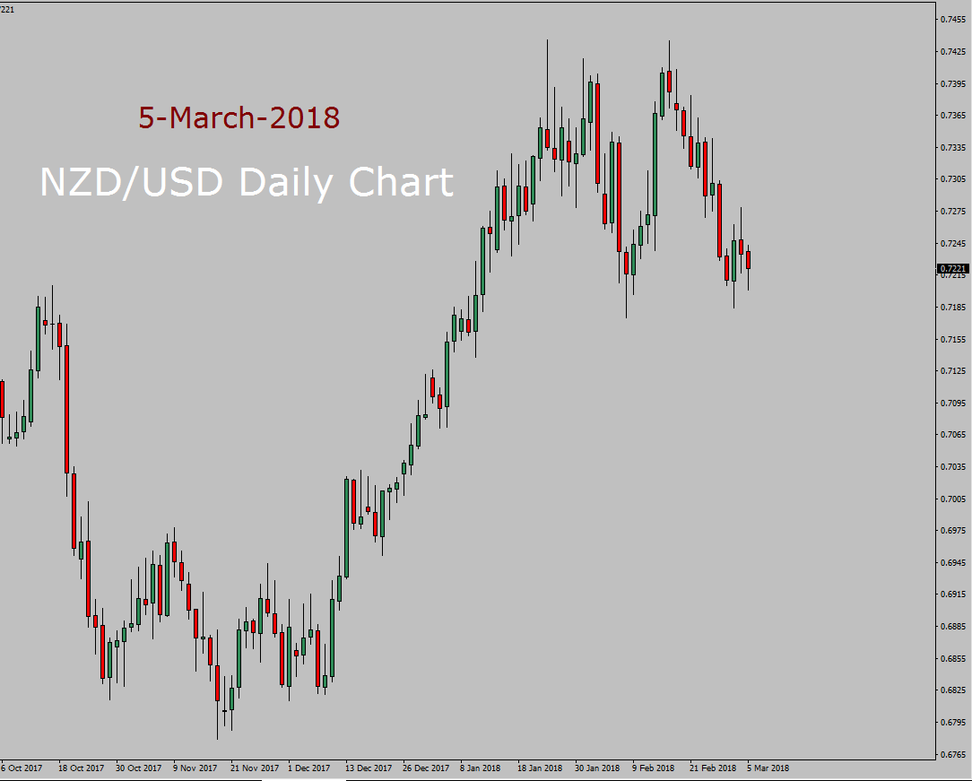 NZD/USD Long term forecast