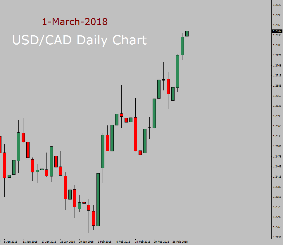 USD/CAD Long term forecast