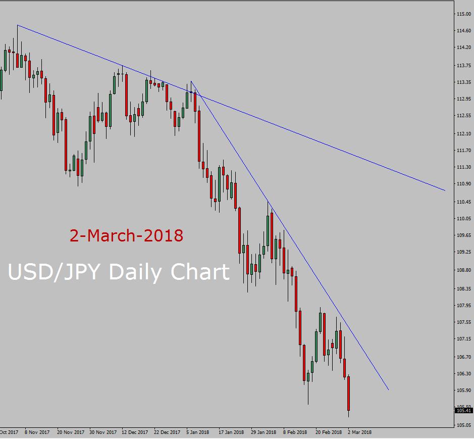 Prévisions USD / JPY aujourd'hui
